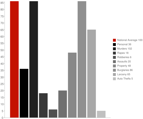 Gazelle CA Crime Statistics