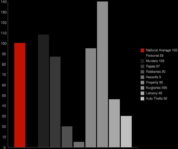 Saucier MS Crime Statistics