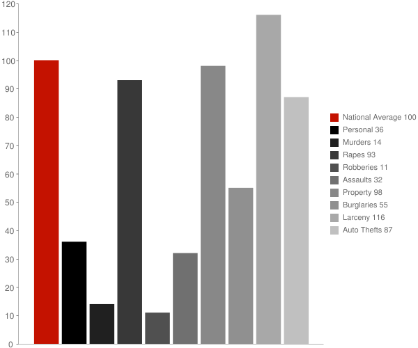 Bentonville AR Crime Statistics