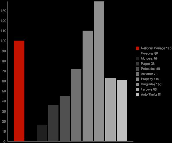Citronelle AL Crime Statistics