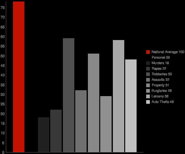 Uniondale NY Crime Statistics