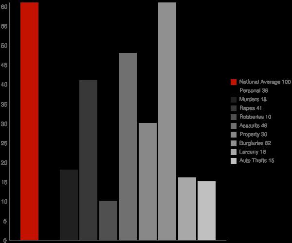 White House TN Crime Statistics