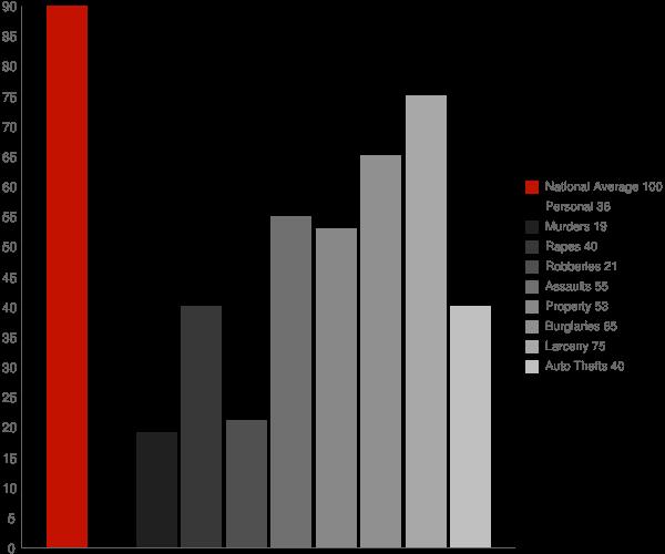 Los Gatos CA Crime Statistics
