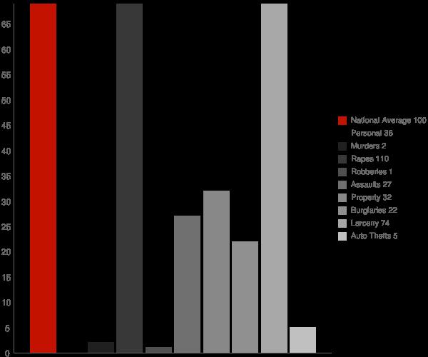 Sag Harbor NY Crime Statistics
