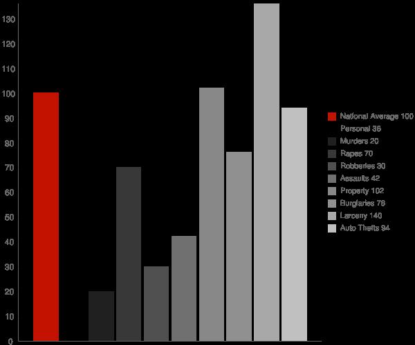 Bellevue WA Crime Statistics