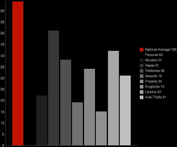Plandome NY Crime Statistics