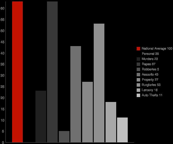 Darien GA Crime Statistics