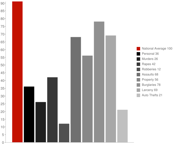 Nahunta GA Crime Statistics