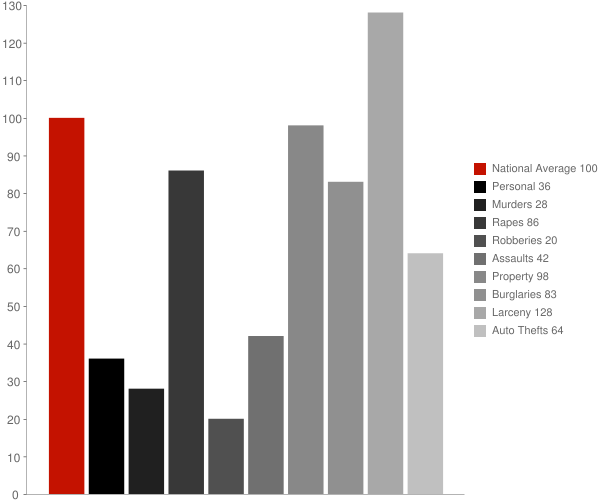Cullman AL Crime Statistics