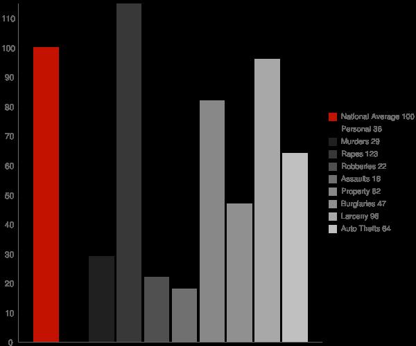 Nashua NH Crime Statistics