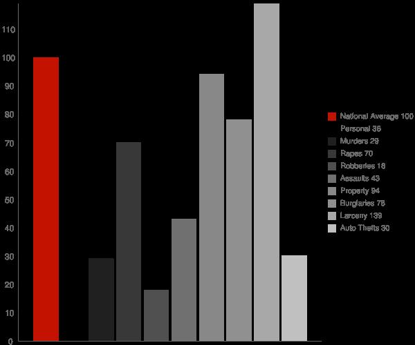 Oshkosh WI Crime Statistics
