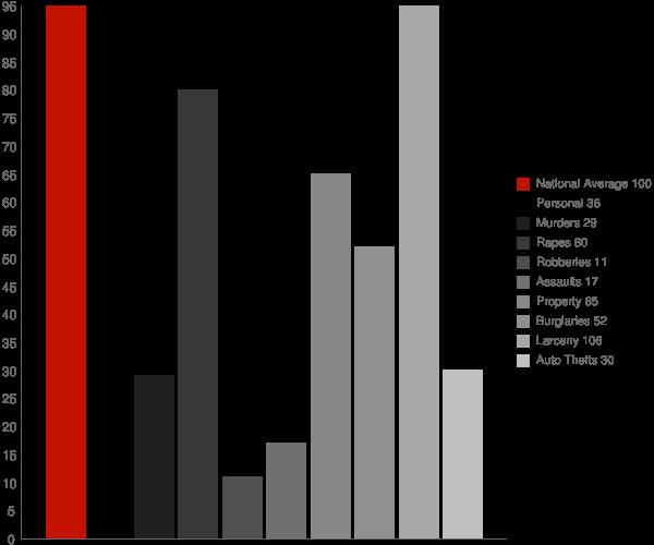 Foscoe NC Crime Statistics