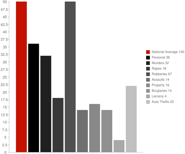 Muttontown NY Crime Statistics