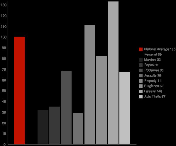 West Allis WI Crime Statistics