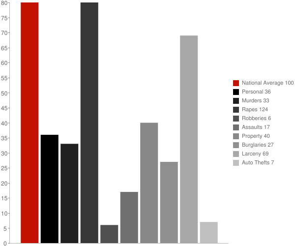 Morrisville VT Crime Statistics