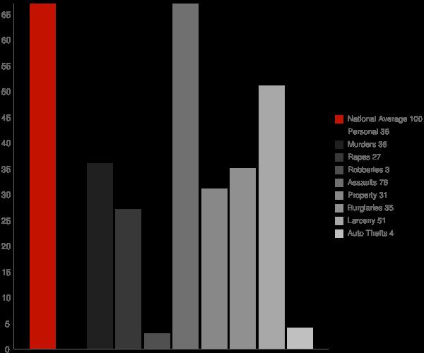 Morrisonville NY Crime Statistics