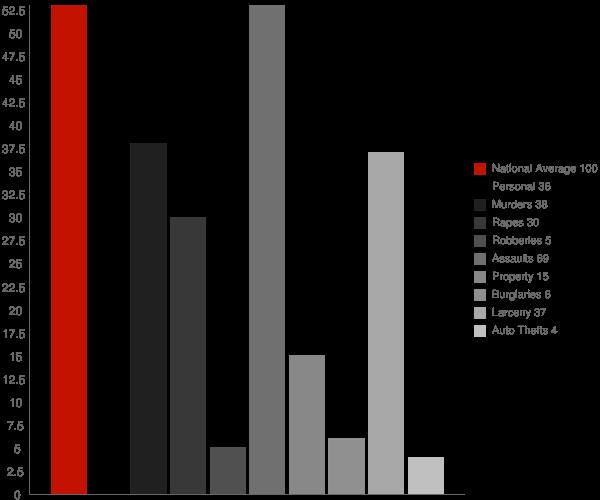 Lincoln Park NY Crime Statistics