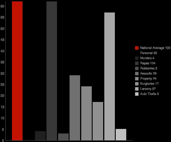 Pawling NY Crime Statistics