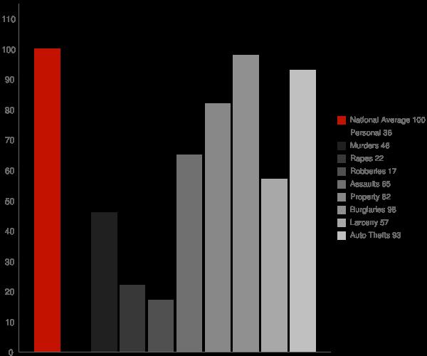 Gillsville GA Crime Statistics