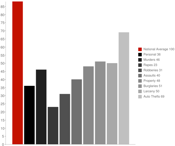 Seal Beach CA Crime Statistics