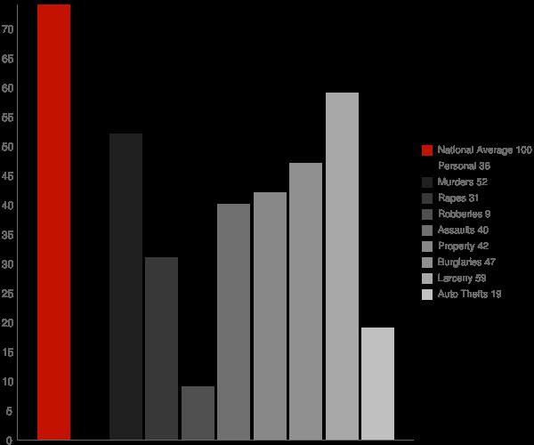 Trappe MD Crime Statistics