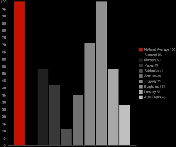 Elm Springs AR Crime Statistics