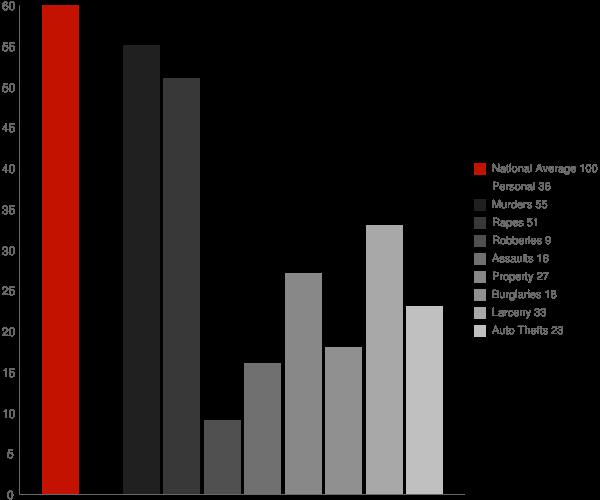 Rachel WV Crime Statistics