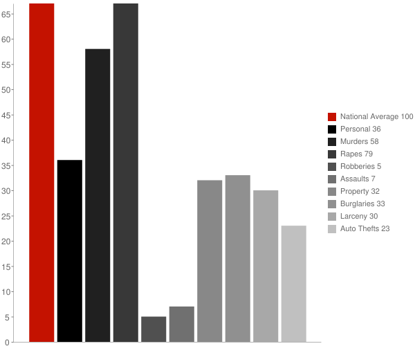 Midvale ID Crime Statistics