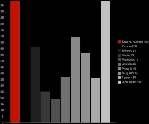 West Logan WV Crime Statistics