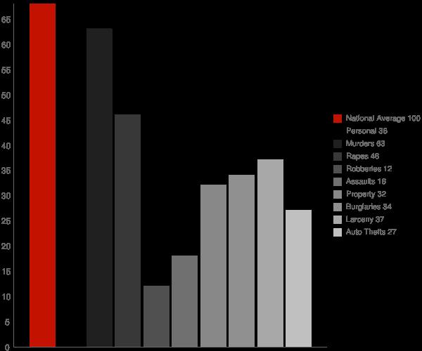Fairview WV Crime Statistics