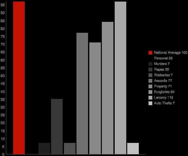 Grahamtown MD Crime Statistics