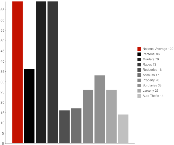 Star City IN Crime Statistics