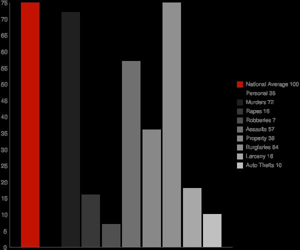 Crawford GA Crime Statistics