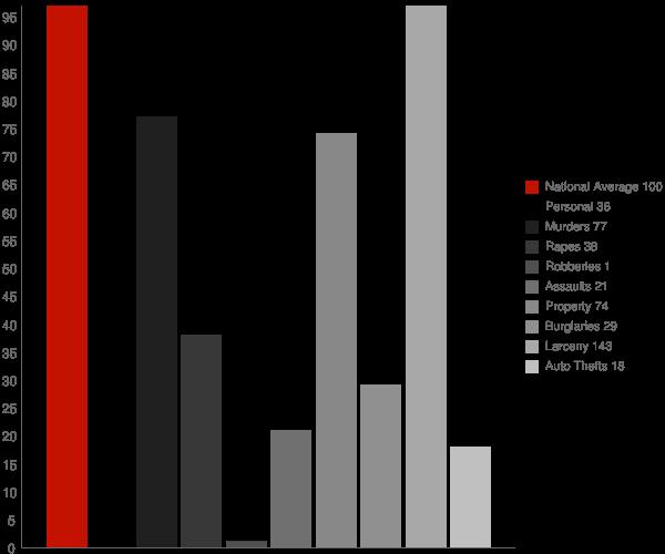 Richfield ID Crime Statistics
