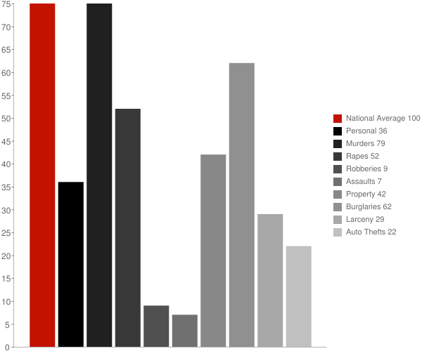 Goodman WI Crime Statistics