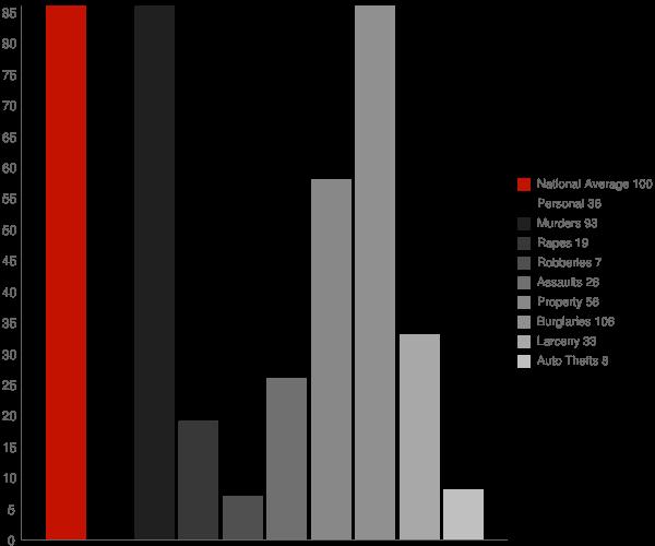 Lake Arrowhead WI Crime Statistics