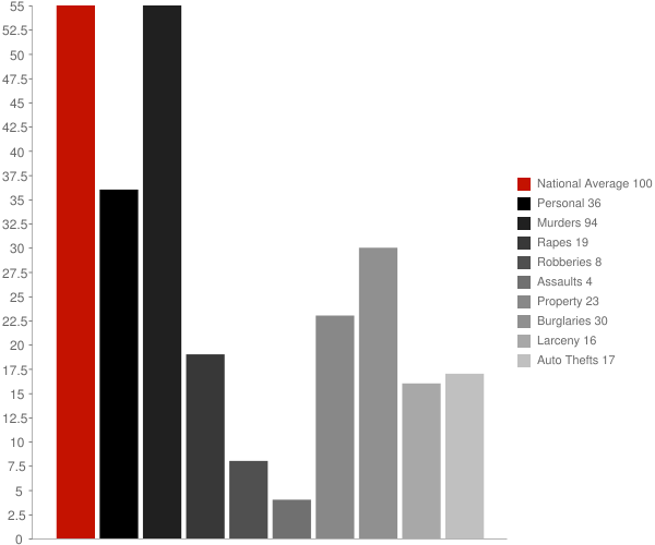 Piney AR Crime Statistics