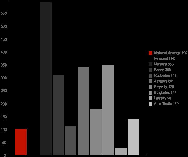 Shorter AL Crime Statistics