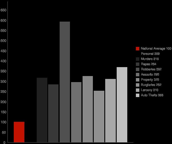Hartford CT Crime Statistics
