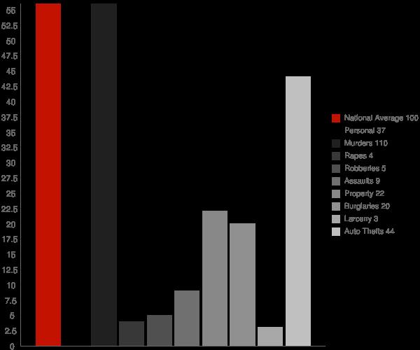 Brenton WV Crime Statistics