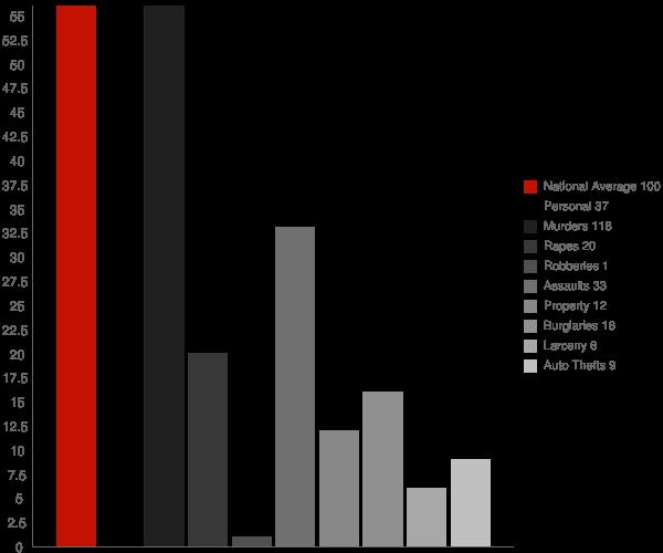 Farmersburg IN Crime Statistics