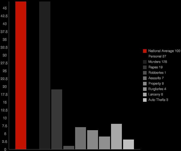 Andover NY Crime Statistics