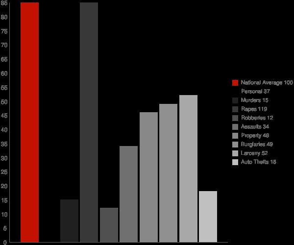 Irwin ID Crime Statistics