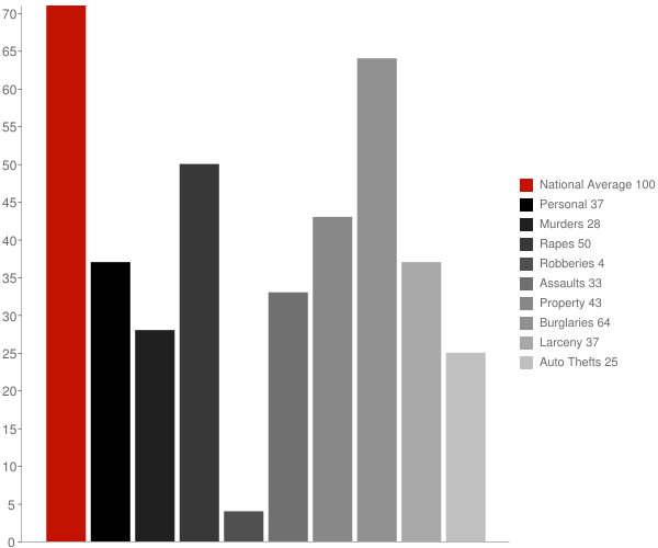 Eva TN Crime Statistics