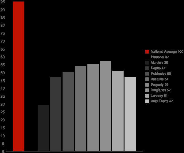 Pleasant Grove AL Crime Statistics