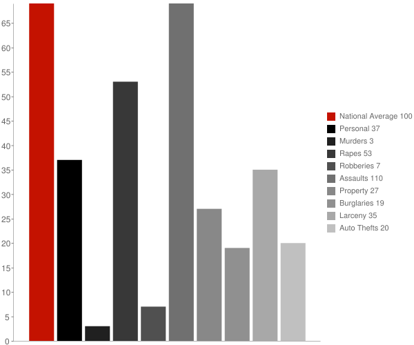 Buffalo Soapstone AK Crime Statistics