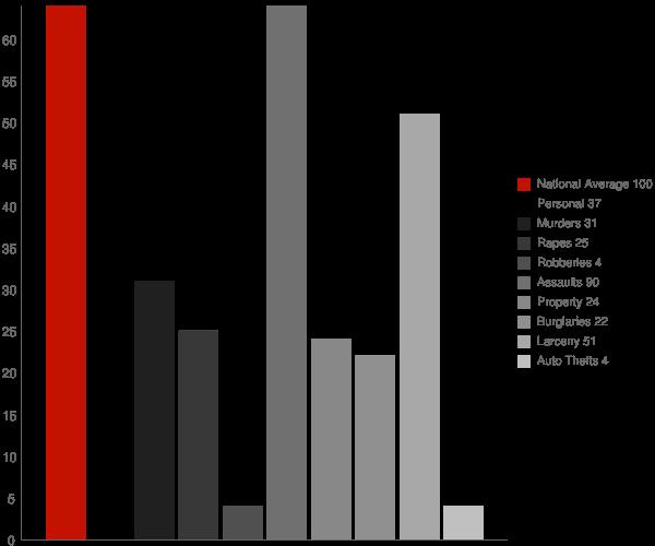 Mooers NY Crime Statistics