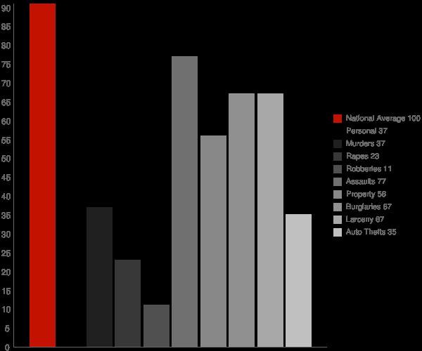 Denton GA Crime Statistics