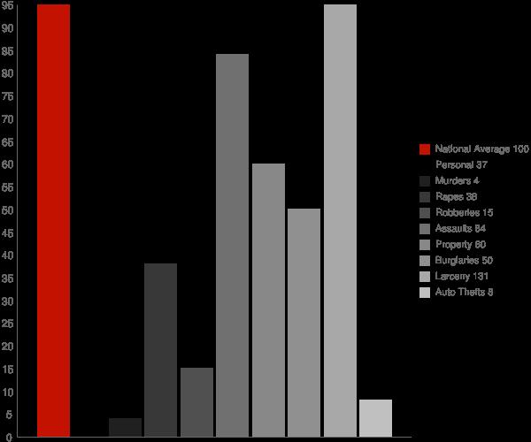 Norwich NY Crime Statistics