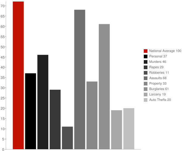 Waverly Hall GA Crime Statistics